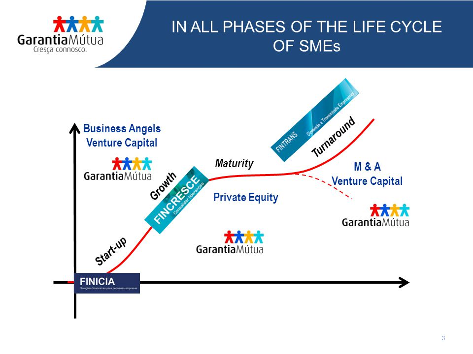 3 IN ALL PHASES OF THE LIFE CYCLE OF SMEs Start-up Growth Turnaround M & A Venture Capital Maturity Private Equity Business Angels Venture Capital