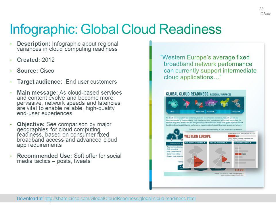 Cisco Confidential 22 © 2010 Cisco and/or its affiliates. All rights reserved. 22 Description: Infographic about regional variances in cloud computing