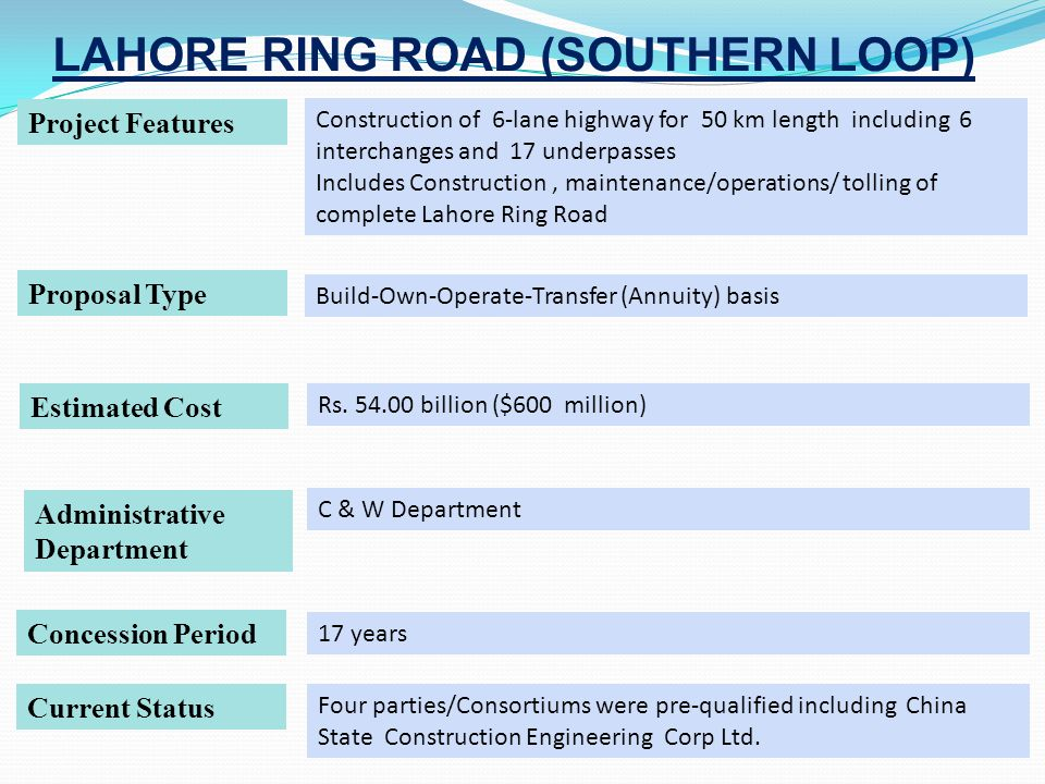 LAHORE RING ROAD (SOUTHERN LOOP) Project Features Construction of 6-lane highway for 50 km length including 6 interchanges and 17 underpasses Includes Construction, maintenance/operations/ tolling of complete Lahore Ring Road Proposal Type Build-Own-Operate-Transfer (Annuity) basis Estimated Cost Rs.