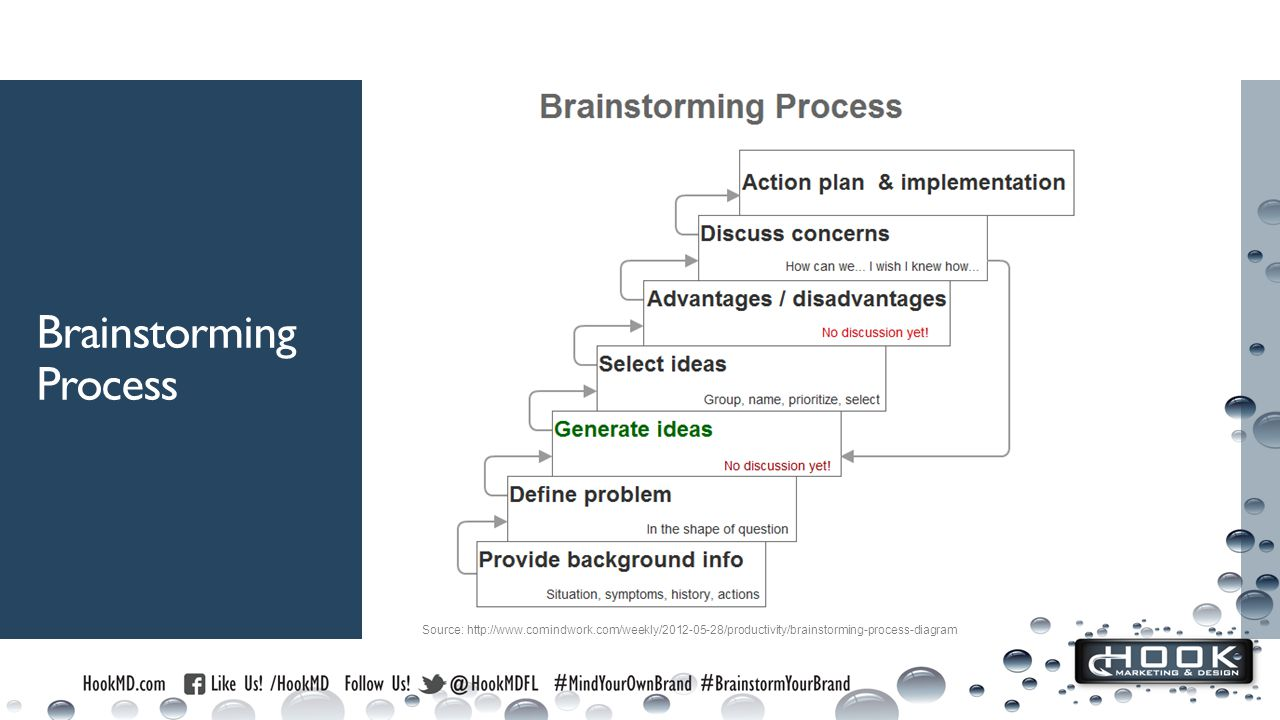 Brainstorming Process Source: http://www.comindwork.com/weekly/2012-05-28/productivity/brainstorming-process-diagram
