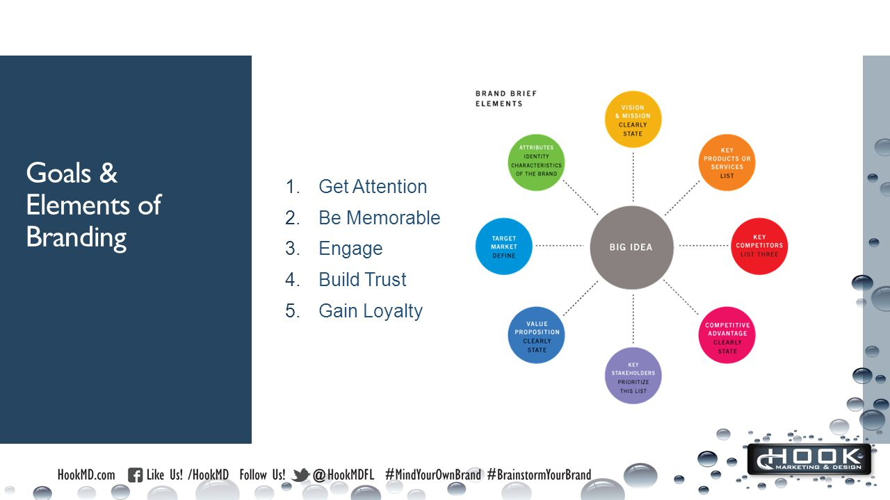 Goals & Elements of Branding 1.Get Attention 2.Be Memorable 3.Engage 4.Build Trust 5.Gain Loyalty