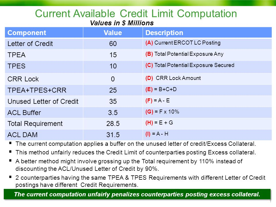 Current Available Credit Limit Computation 1  Mr.