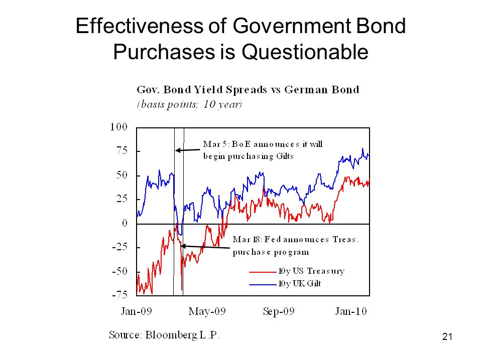 21 Effectiveness of Government Bond Purchases is Questionable