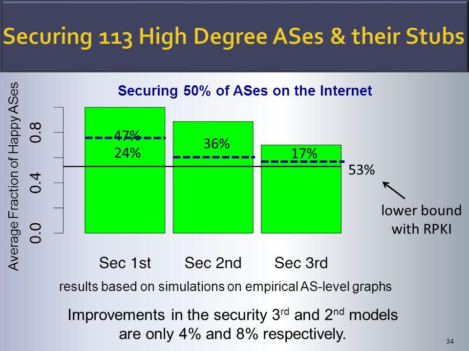 34 lower bound with RPKI 17% 53% 36% 47% Securing 50% of ASes on the Internet Improvements in the security 3 rd and 2 nd models are only 4% and 8% respectively.