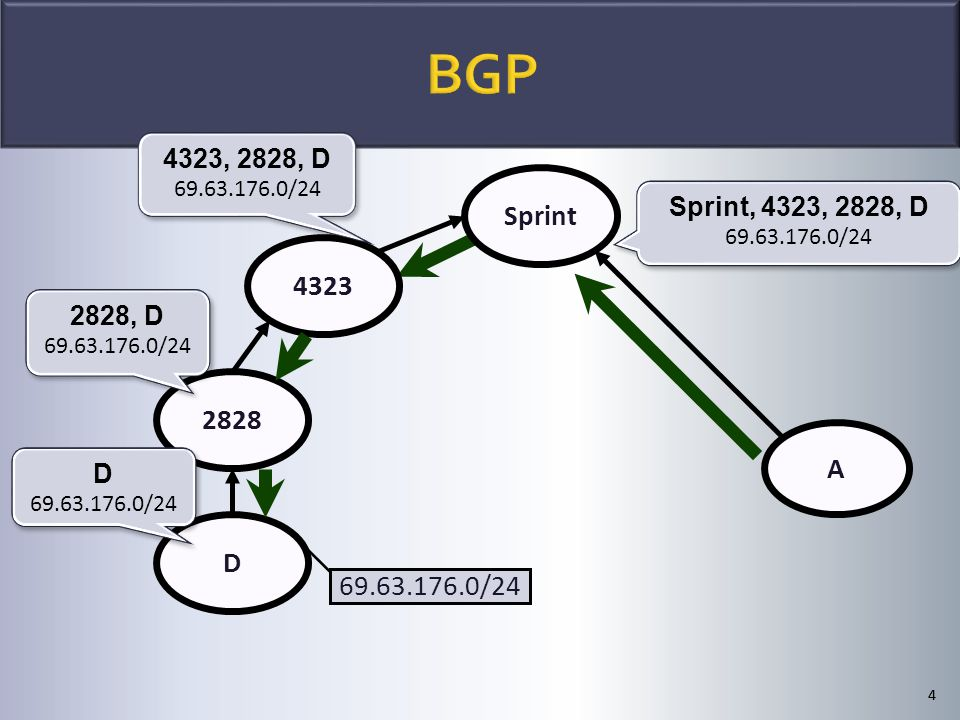 44 Sprint 2828 4323 D 69.63.176.0/24 D 69.63.176.0/24 D 69.63.176.0/24 2828, D 69.63.176.0/24 2828, D 69.63.176.0/24 4323, 2828, D 69.63.176.0/24 4323, 2828, D 69.63.176.0/24 A Sprint, 4323, 2828, D 69.63.176.0/24 Sprint, 4323, 2828, D 69.63.176.0/24