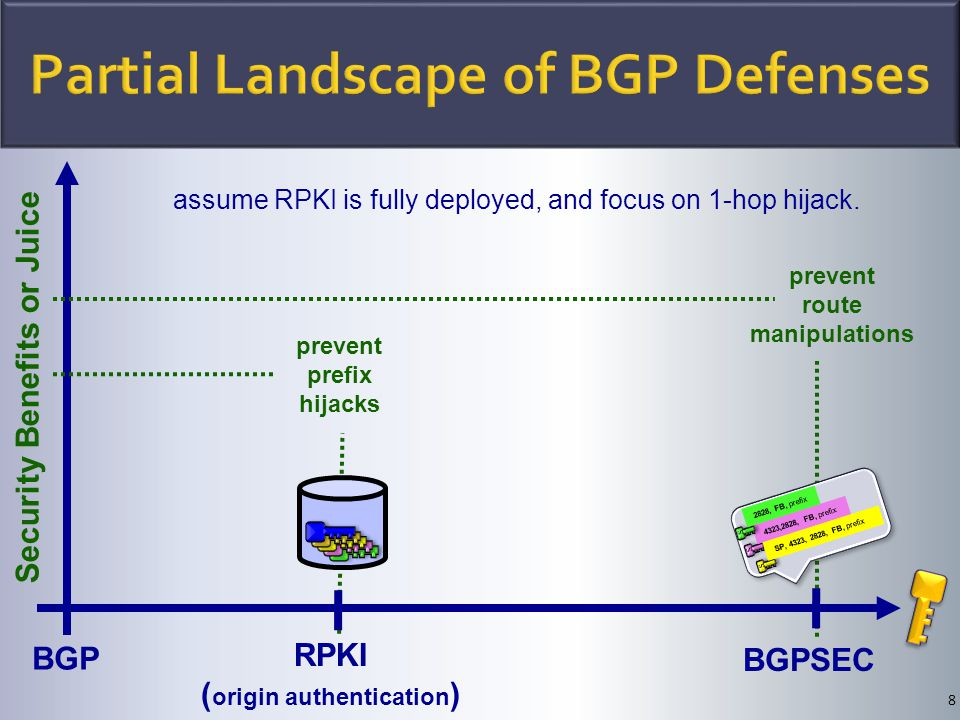 8 BGP RPKI ( origin authentication ) BGPSEC S S 4323,2828, FB, prefix S S 2828, FB, prefix S S SP, 4323, 2828, FB, prefix Security Benefits or Juice prevent prefix hijacks assume RPKI is fully deployed, and focus on 1-hop hijack.