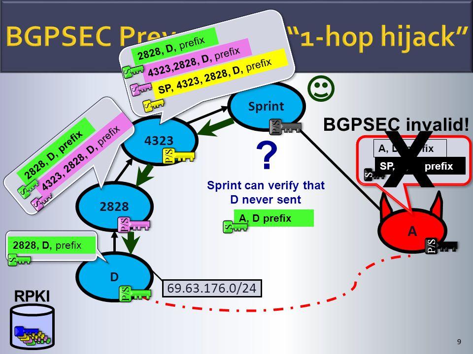 A S S SP, A, D, prefix A, D, prefix X BGPSEC invalid.
