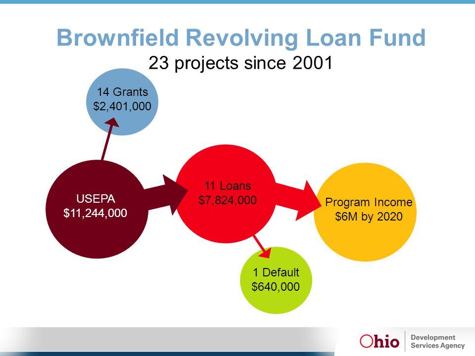 USEPA $11,244,000 14 Grants $2,401,000 11 Loans $7,824,000 Program Income $6M by 2020 1 Default $640,000 Brownfield Revolving Loan Fund 23 projects since 2001
