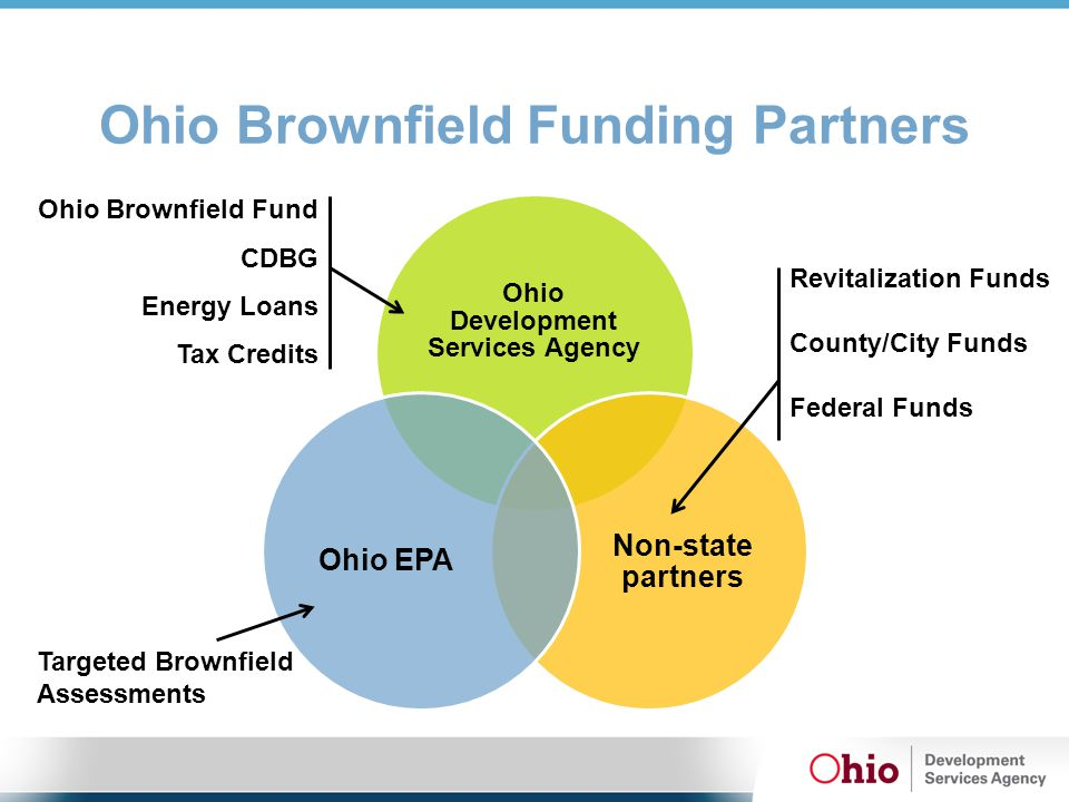 Ohio Brownfield Funding Partners Ohio Development Services Agency Non-state partners Ohio EPA Targeted Brownfield Assessments Revitalization Funds County/City Funds Federal Funds Ohio Brownfield Fund CDBG Energy Loans Tax Credits