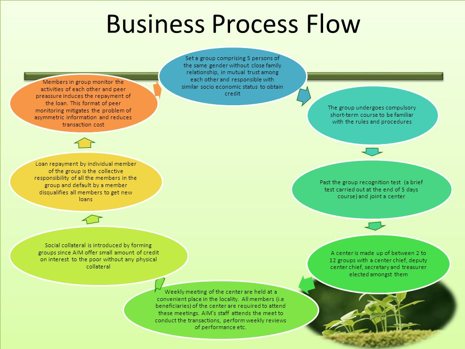 Business Process Flow Set a group comprising 5 persons of the same gender without close family relationship, in mutual trust among each other and responsible with similar socio economic status to obtain credit The group undergoes compulsory short-term course to be familiar with the rules and procedures Past the group recognition test (a brief test carried out at the end of 5 days course) and joint a center A center is made up of between 2 to 12 groups with a center chief, deputy center chief, secretary and treasurer elected amongst them Weekly meeting of the center are held at a convenient place in the locality.