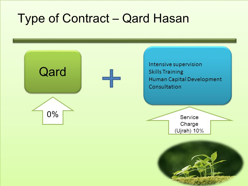 Type of Contract – Qard Hasan Qard Intensive supervision Skills Training Human Capital Development Consultation 0% Service Charge (Ujrah) 10%