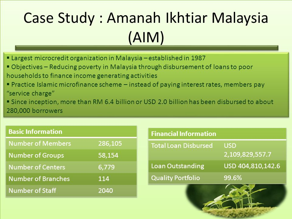 Case Study : Amanah Ikhtiar Malaysia (AIM)  Largest microcredit organization in Malaysia – established in 1987  Objectives – Reducing poverty in Malaysia through disbursement of loans to poor households to finance income generating activities  Practice Islamic microfinance scheme – instead of paying interest rates, members pay service charge  Since inception, more than RM 6.4 billion or USD 2.0 billion has been disbursed to about 280,000 borrowers  Largest microcredit organization in Malaysia – established in 1987  Objectives – Reducing poverty in Malaysia through disbursement of loans to poor households to finance income generating activities  Practice Islamic microfinance scheme – instead of paying interest rates, members pay service charge  Since inception, more than RM 6.4 billion or USD 2.0 billion has been disbursed to about 280,000 borrowers