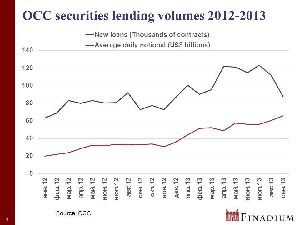 4 OCC securities lending volumes 2012-2013 Source: OCC