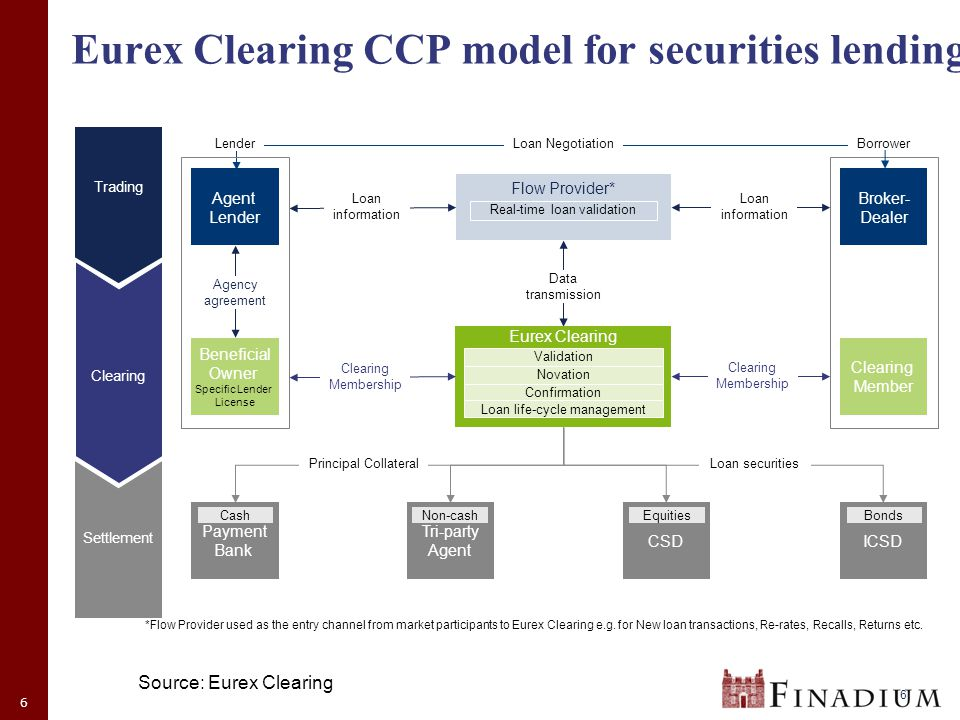 6 Eurex Clearing CCP model for securities lending Source: Eurex Clearing 6 Eurex Clearing Validation Novation Confirmation *Flow Provider used as the entry channel from market participants to Eurex Clearing e.g.
