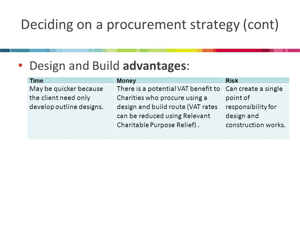Deciding on a procurement strategy (cont) Design and Build advantages: TimeMoneyRisk May be quicker because the client need only develop outline designs.