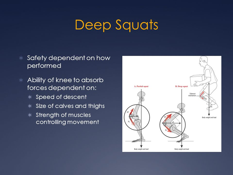 Deep Squats  Safety dependent on how performed  Ability of knee to absorb forces dependent on:  Speed of descent  Size of calves and thighs  Stre