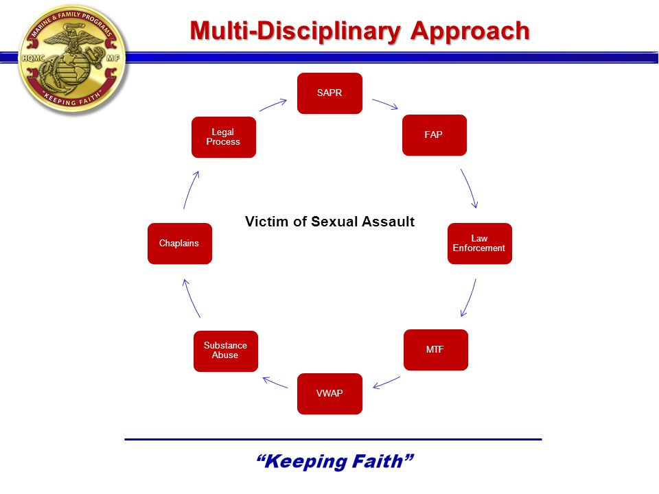 Multi-Disciplinary Approach SAPRFAP Law Enforcement MTFVWAP Substance Abuse Chaplains Legal Process Victim of Sexual Assault