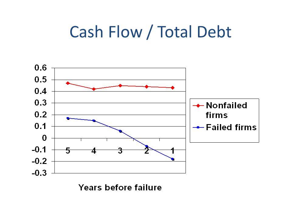 Cash Flow / Total Debt