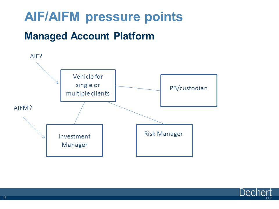 AIF/AIFM pressure points Managed Account Platform 18 Vehicle for single or multiple clients PB/custodian Investment Manager Risk Manager AIF.