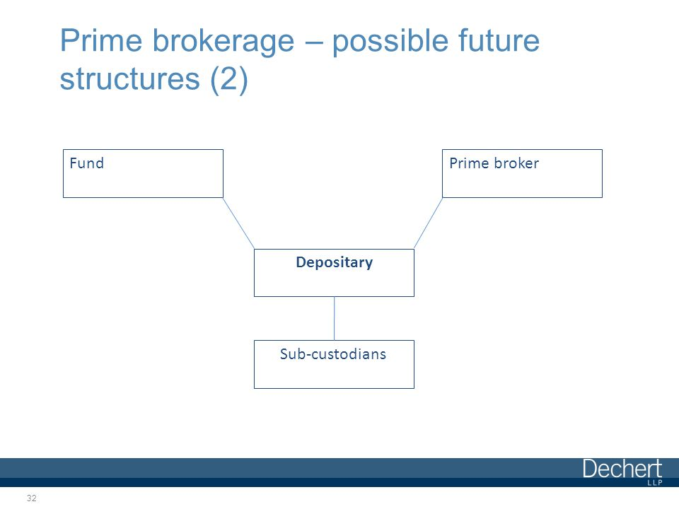 Prime brokerage – possible future structures (2) 32 Fund Sub-custodians Depositary Prime broker