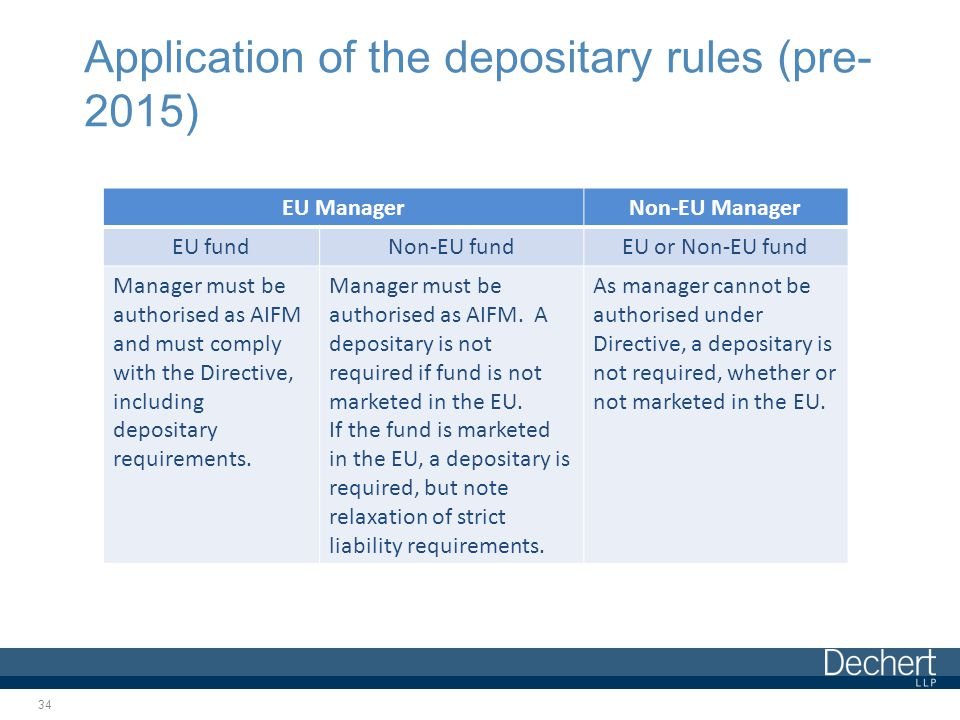 Application of the depositary rules (pre- 2015) 34 EU ManagerNon-EU Manager EU fundNon-EU fundEU or Non-EU fund Manager must be authorised as AIFM and must comply with the Directive, including depositary requirements.