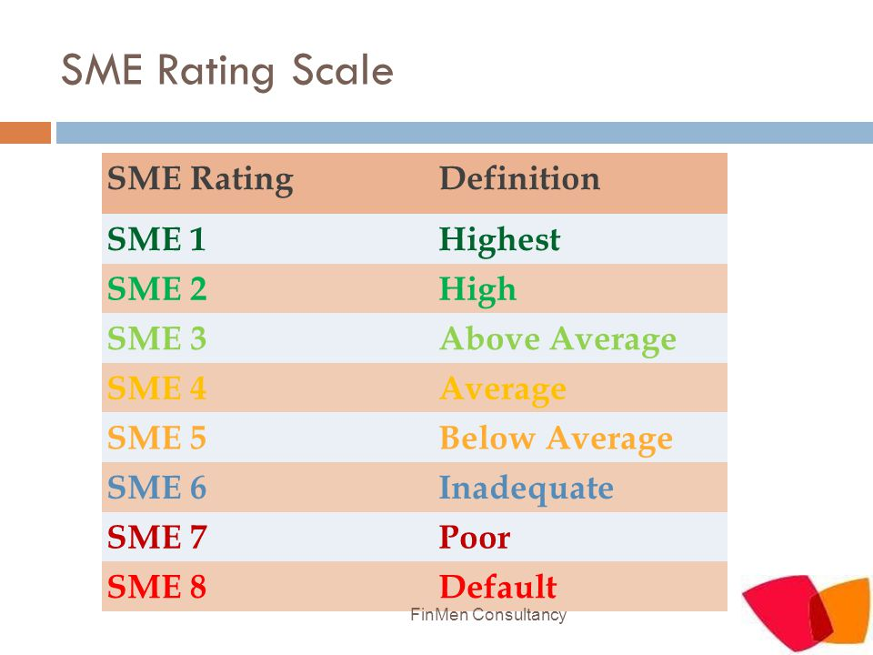 SME Rating Scale SME RatingDefinition SME 1Highest SME 2High SME 3Above Average SME 4Average SME 5Below Average SME 6Inadequate SME 7Poor SME 8Default FinMen Consultancy