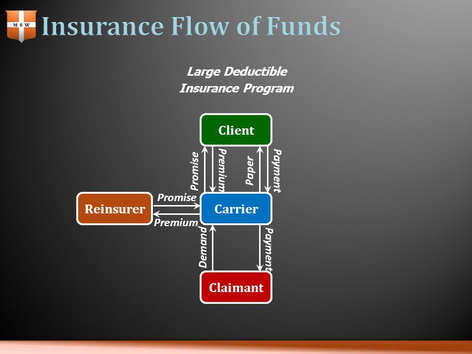Carrier Claimant Demand Payment Client Promise Premium Paper Payment Reinsurer Promise Premium Large Deductible Insurance Program