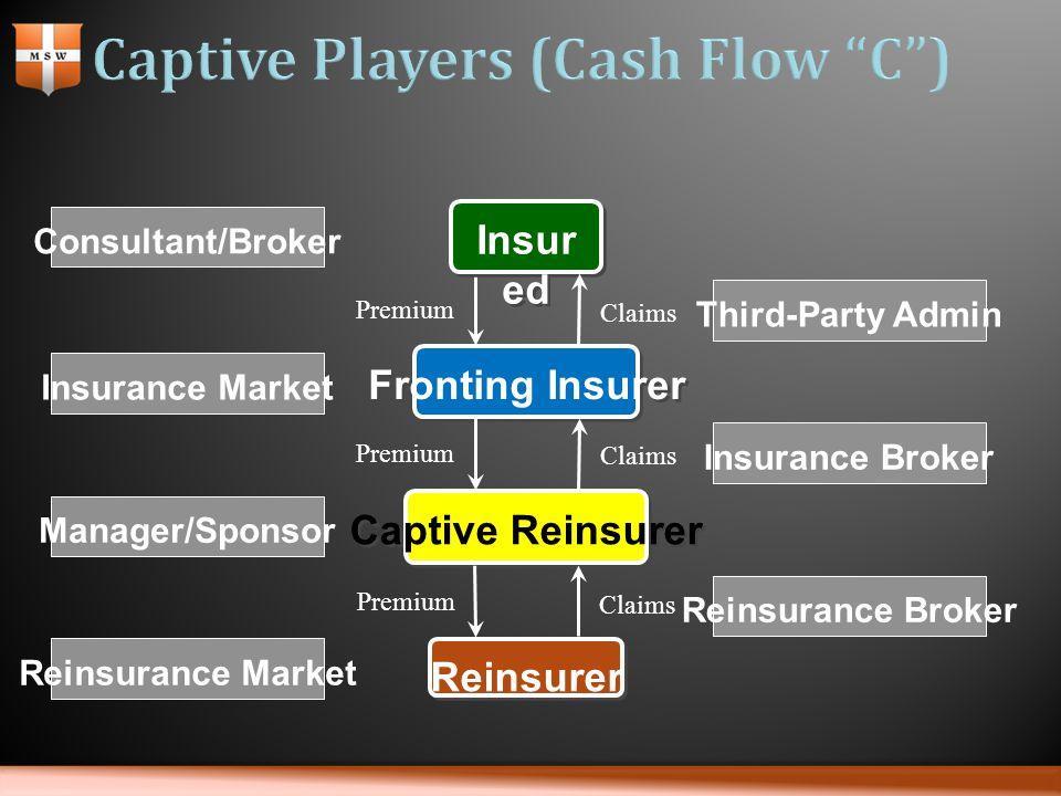 Fronting Insurer Reinsurer Captive Reinsurer Insur ed Premium Claims Consultant/Broker Manager/Sponsor Third-Party Admin Insurance Broker Reinsurance