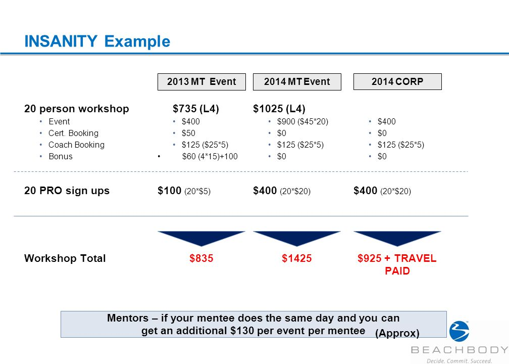 INSANITY Example $735 (L4) $400 $50 $125 ($25*5) $60 (4*15)+100 2013 MT Event 20 person workshop Event Cert.