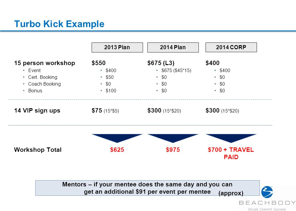 Turbo Kick Example $550 $400 $50 $0 $100 2013 Plan 15 person workshop Event Cert.
