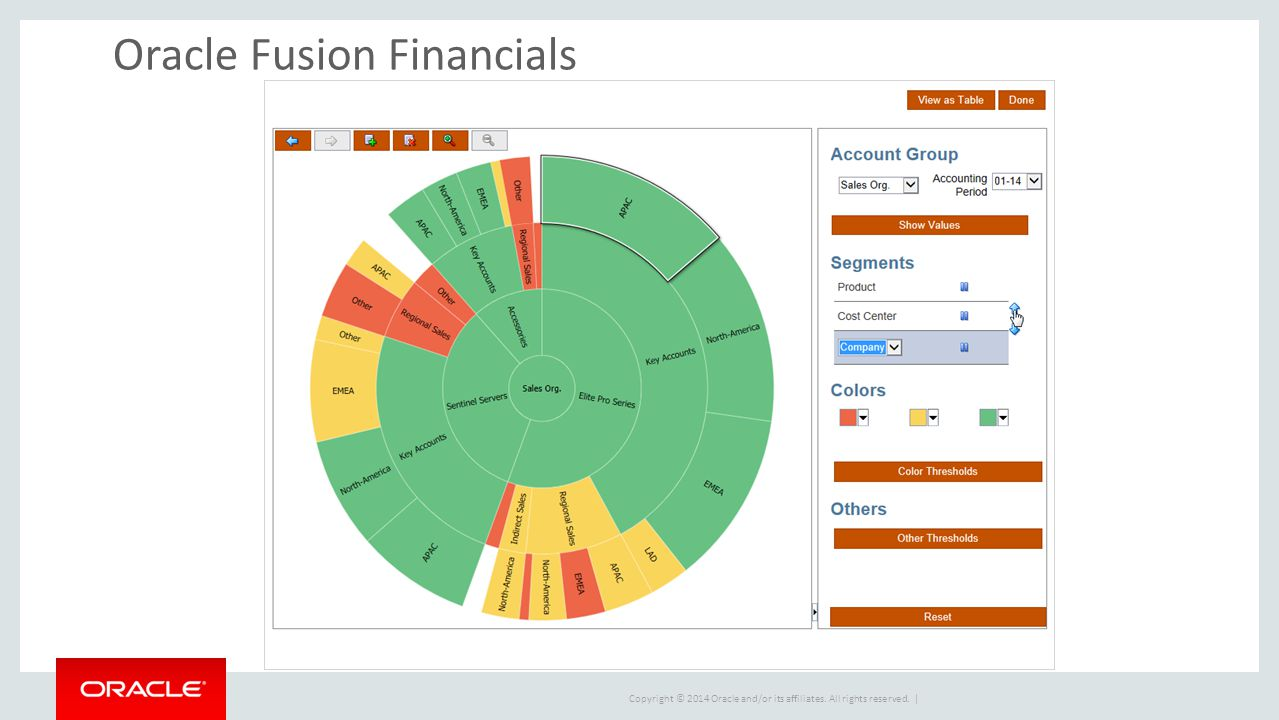Copyright © 2014 Oracle and/or its affiliates. All rights reserved. | Oracle Fusion Financials