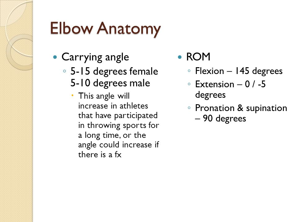 Elbow Anatomy Carrying angle ◦ 5-15 degrees female 5-10 degrees male  This angle will increase in athletes that have participated in throwing sports
