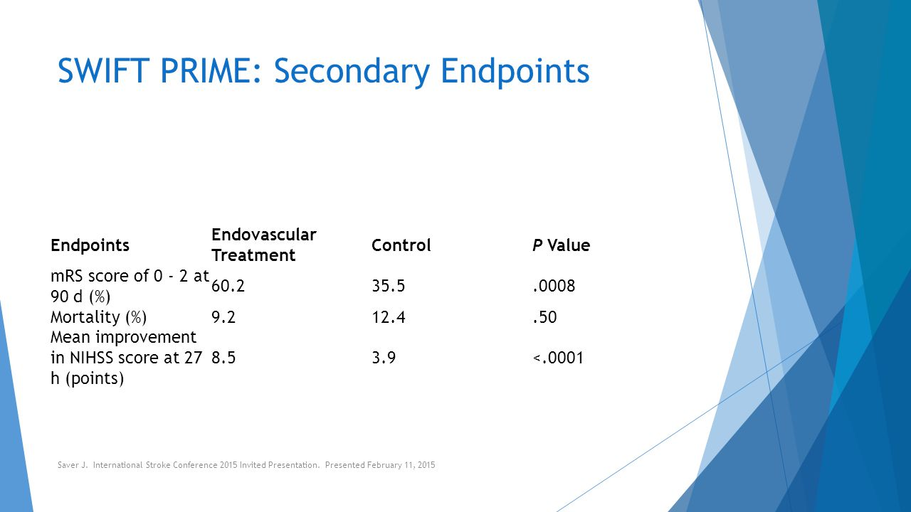 SWIFT PRIME: Secondary Endpoints Endpoints Endovascular Treatment ControlP Value mRS score of 0 - 2 at 90 d (%) 60.235.5.0008 Mortality (%)9.212.4.50
