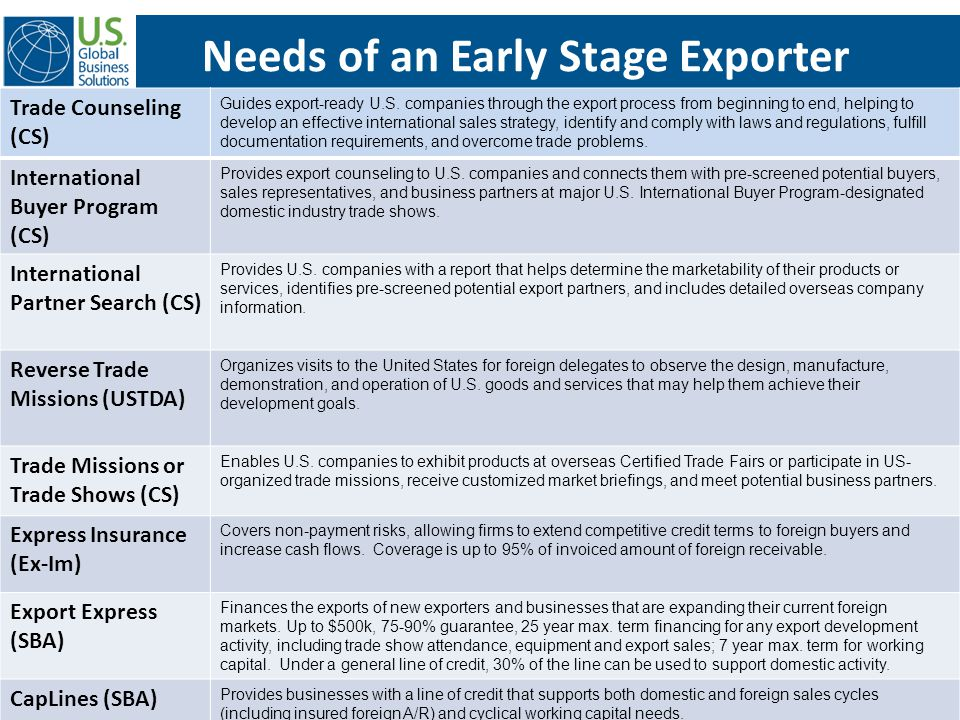 Needs of an Early Stage Exporter Trade Counseling (CS) Guides export-ready U.S. companies through the export process from beginning to end, helping to