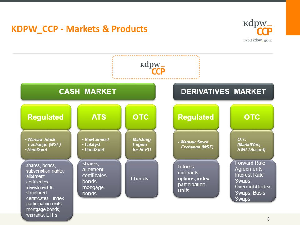KDPW_CCP - Markets & Products CASH MARKET DERIVATIVES MARKET Regulated ATS OTC Regulated - Warsaw Stock Exchange (WSE) - BondSpot - Warsaw Stock Exchange (WSE) - BondSpot shares, bonds, subscription rights, allotment certificates, investment & structured certificates, index participation units, mortgage bonds, warrants, ETFs - NewConnect - Catalyst - BondSpot - NewConnect - Catalyst - BondSpot shares, allotment certificates, bonds, mortgage bonds - Warsaw Stock Exchange (WSE) futures contracts, options, index participation units Forward Rate Agreements, Interest Rate Swaps, Overnight Index Swaps, Basis Swaps -OTC (MarkitWire, SWIFTAccord) OTC -Matching Engine for REPO T-bonds 8