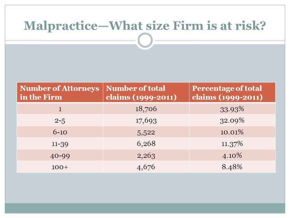 Malpractice—what types of practice get sued.