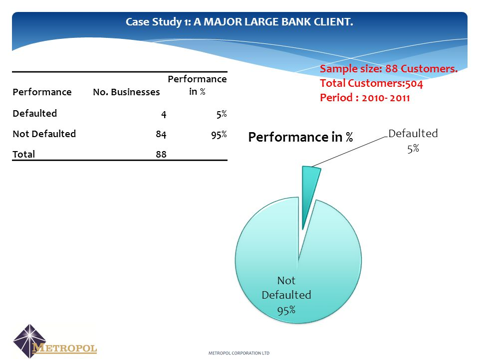 Case Study 1: A MAJOR LARGE BANK CLIENT. PerformanceNo.