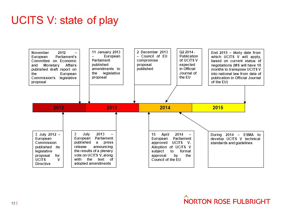 UCITS V: state of play 3 July 2012 – European Commission published its legislative proposal for UCITS V Directive 15 April 2014 – European Parliament