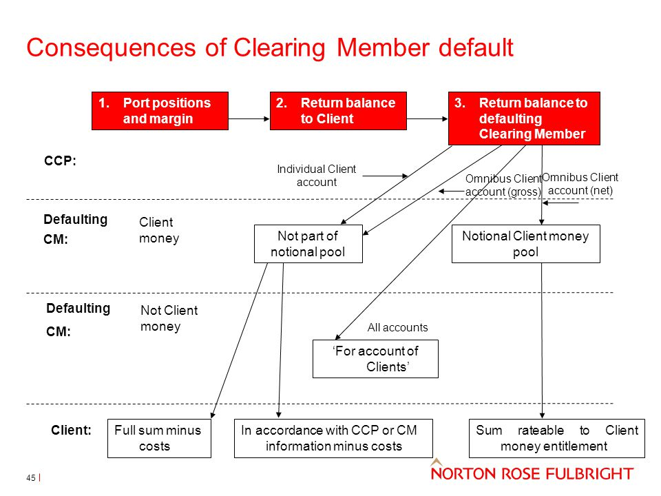 Consequences of Clearing Member default 2.Return balance to Client Not part of notional pool Notional Client money pool 'For account of Clients' Defau