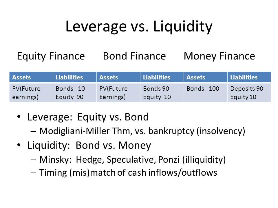 Leverage vs. Liquidity Equity Finance Bond FinanceMoney Finance Leverage: Equity vs.