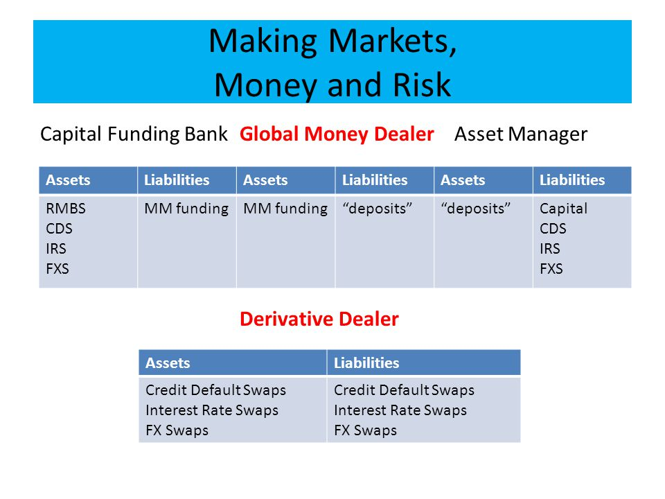 Making Markets, Money and Risk Capital Funding BankGlobal Money Dealer Asset Manager Derivative Dealer AssetsLiabilitiesAssetsLiabilitiesAssetsLiabilities RMBS CDS IRS FXS MM funding deposits Capital CDS IRS FXS AssetsLiabilities Credit Default Swaps Interest Rate Swaps FX Swaps Credit Default Swaps Interest Rate Swaps FX Swaps