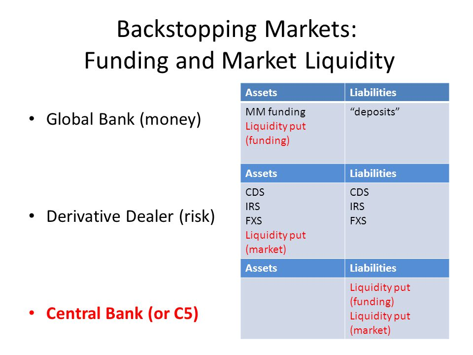 Backstopping Markets: Funding and Market Liquidity Global Bank (money) Derivative Dealer (risk) Central Bank (or C5) AssetsLiabilities MM funding Liquidity put (funding) deposits AssetsLiabilities CDS IRS FXS Liquidity put (market) CDS IRS FXS AssetsLiabilities Liquidity put (funding) Liquidity put (market)