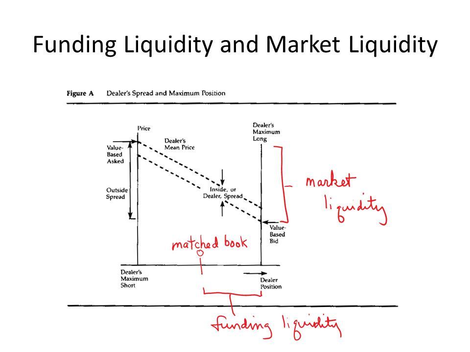 Funding Liquidity and Market Liquidity