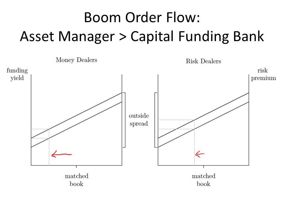 Boom Order Flow: Asset Manager > Capital Funding Bank
