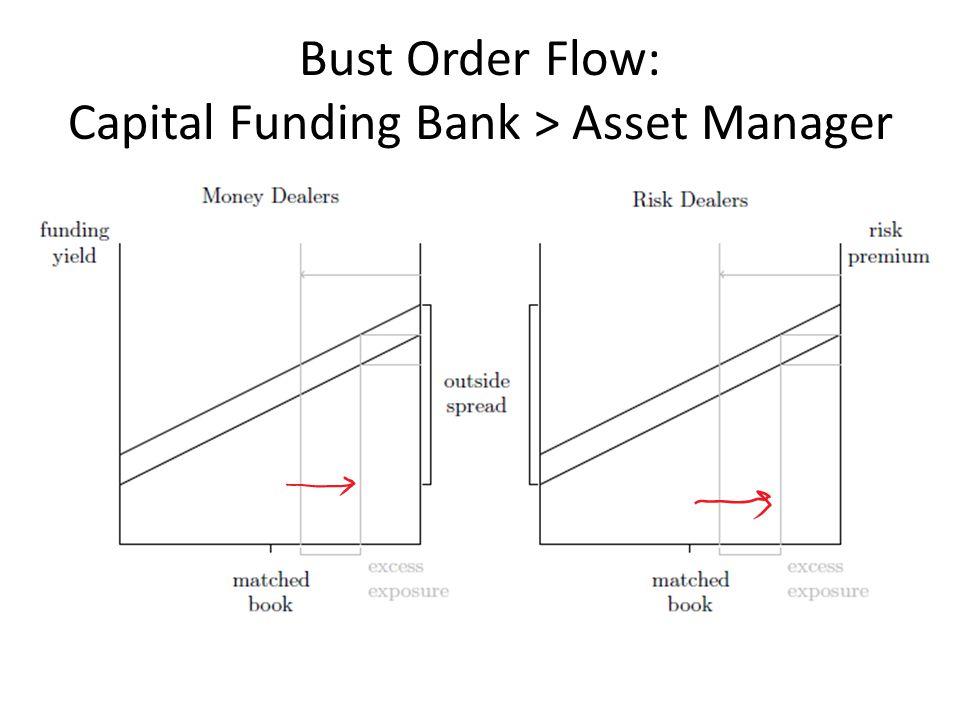 Bust Order Flow: Capital Funding Bank > Asset Manager