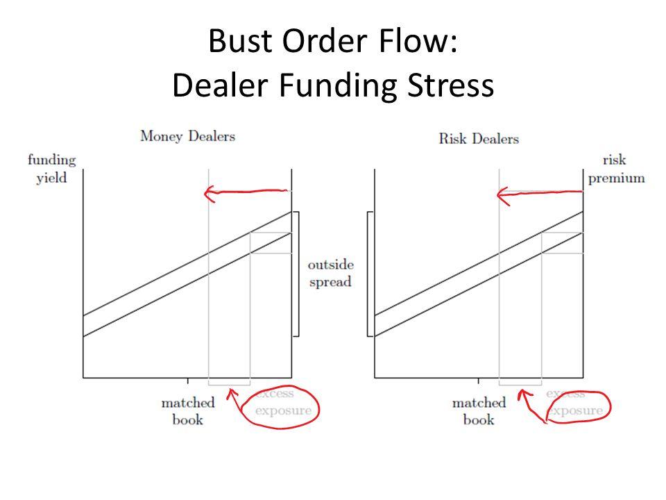 Bust Order Flow: Dealer Funding Stress