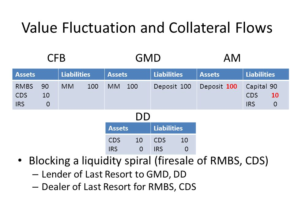 Value Fluctuation and Collateral Flows CFB GMD AM DD Blocking a liquidity spiral (firesale of RMBS, CDS) – Lender of Last Resort to GMD, DD – Dealer of Last Resort for RMBS, CDS AssetsLiabilitiesAssetsLiabilitiesAssetsLiabilities RMBS 90 CDS 10 IRS 0 MM 100 Deposit 100 Capital 90 CDS 10 IRS 0 AssetsLiabilities CDS 10 IRS 0 CDS 10 IRS 0