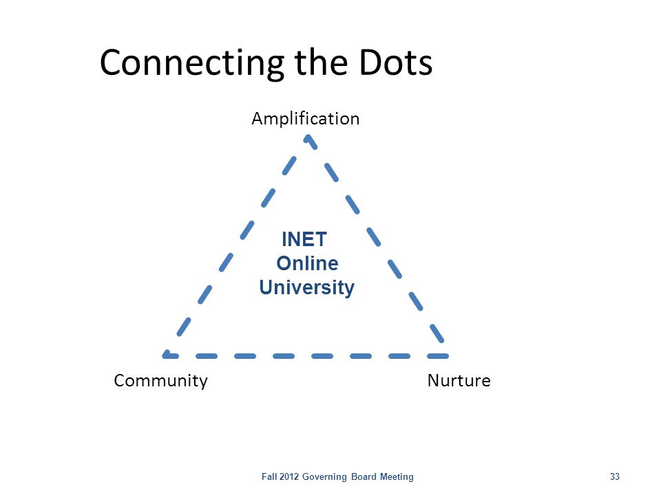 Connecting the Dots Fall 2012 Governing Board Meeting 33 Amplification Nurture Community INET Online University