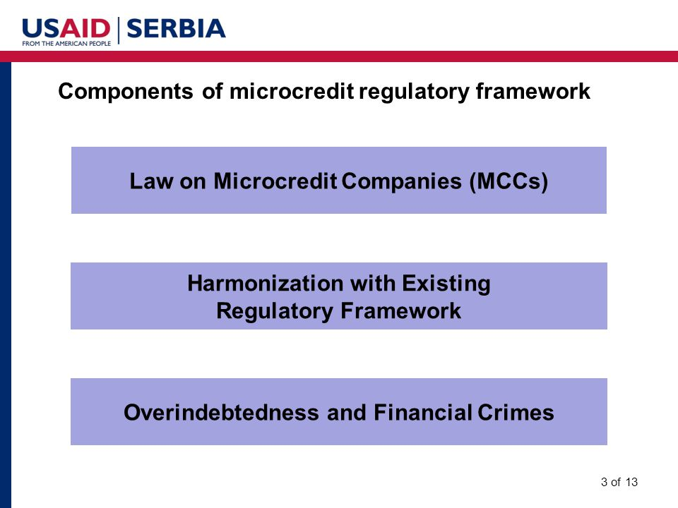 Overindebtedness and Financial Crimes Harmonization with Existing Regulatory Framework Law on Microcredit Companies (MCCs) Components of microcredit regulatory framework 3 of 13