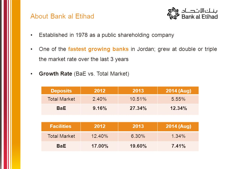 Established in 1978 as a public shareholding company One of the fastest growing banks in Jordan; grew at double or triple the market rate over the last 3 years Growth Rate (BaE vs.